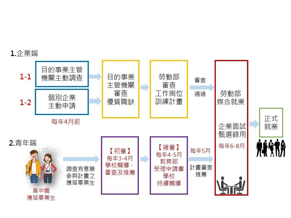 青年就業領航計畫申請途徑圖